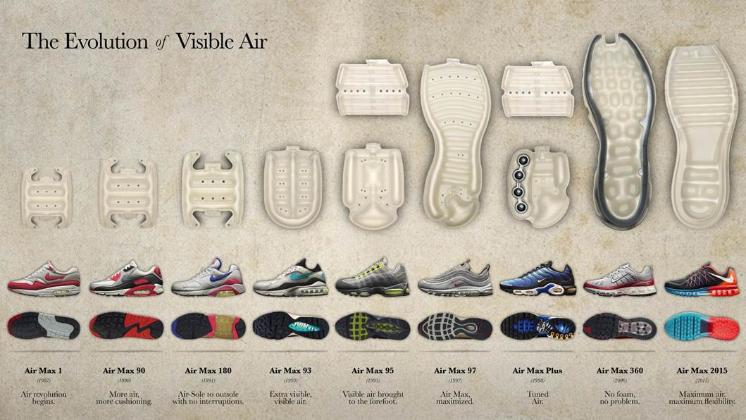 Anatomie de la Nike Air